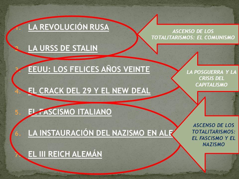 EL CONTEXTO LA ASCENSIÓN AL PODER CONSTRUCCIÓN DEL ESTADO FASCISTA FIN DEL ESTADO FASCISTA EL FASCISMO ITALIANO
