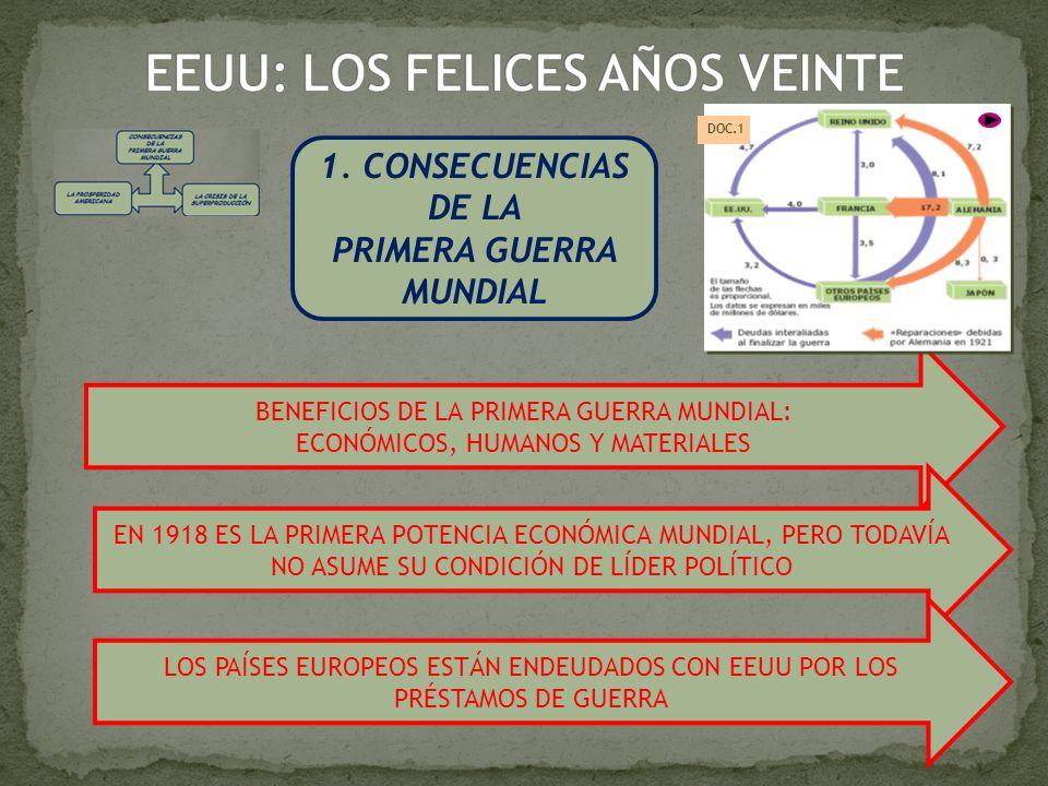 1. CONSECUENCIAS DE LA PRIMERA GUERRA MUNDIAL BENEFICIOS DE LA PRIMERA GUERRA MUNDIAL: ECONÓMICOS, HUMANOS Y MATERIALES EN 1918 ES LA PRIMERA POTENCIA