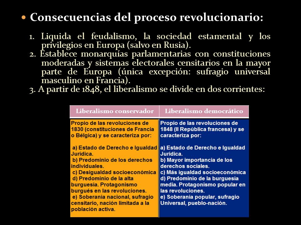 Consecuencias del proceso revolucionario: 1. Liquida el feudalismo, la sociedad estamental y los privilegios en Europa (salvo en Rusia). 2. Establece