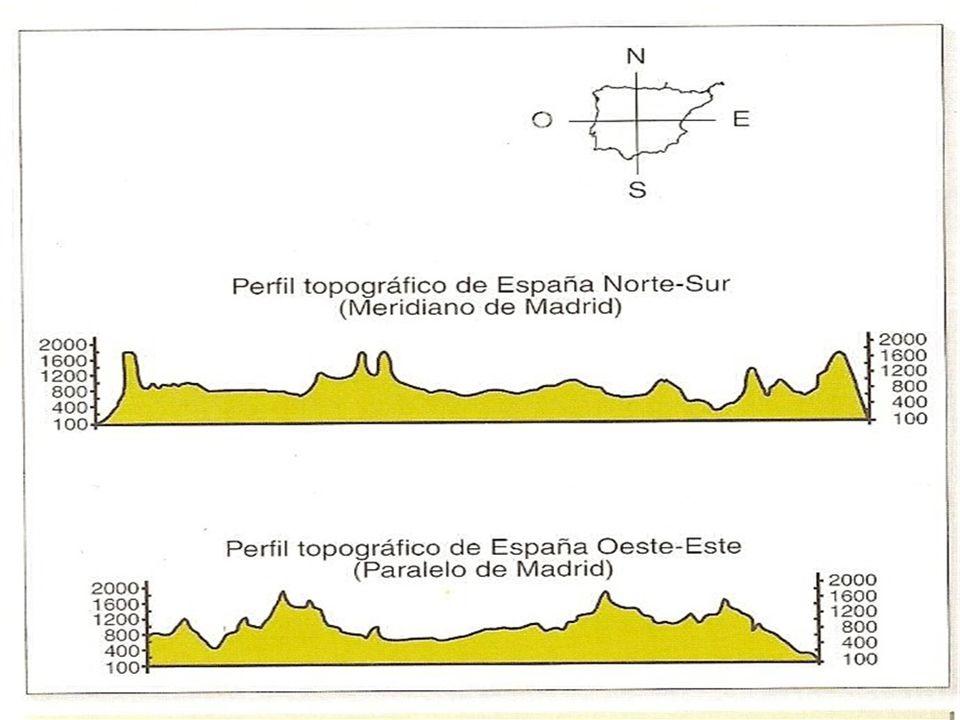 Perfil de los Pirineos Prof. Félix González Chicote