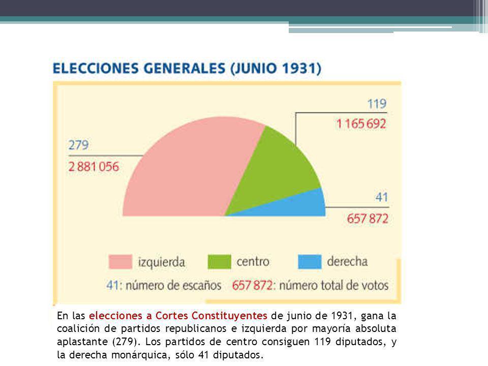 En las elecciones a Cortes Constituyentes de junio de 1931, gana la coalición de partidos republicanos e izquierda por mayoría absoluta aplastante (27