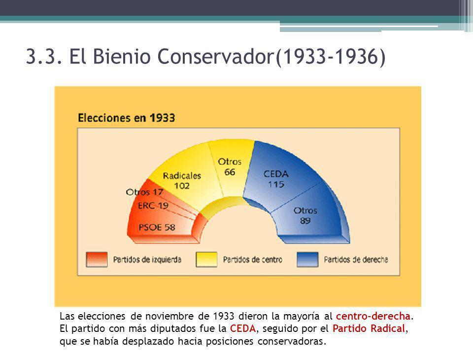 3.3. El Bienio Conservador(1933-1936) Las elecciones de noviembre de 1933 dieron la mayoría al centro-derecha. El partido con más diputados fue la CED