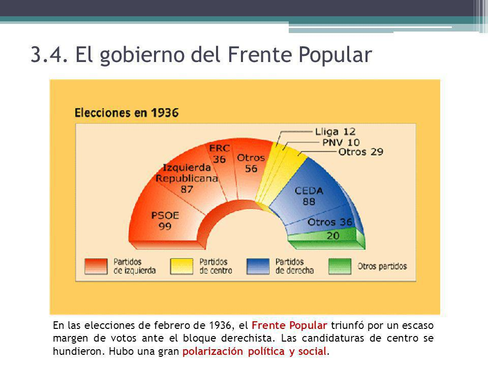 3.4. El gobierno del Frente Popular En las elecciones de febrero de 1936, el Frente Popular triunfó por un escaso margen de votos ante el bloque derec