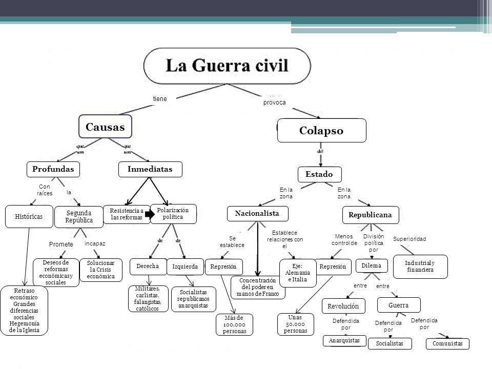 Concentración del poder en manos de Franco Izquierda Polarización política Castillo Solucionar la Crisis económica Derecha Colapso Industrial y financ