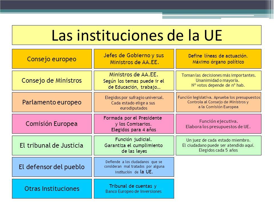 Las instituciones de la UE Consejo europeo Jefes de Gobierno y sus Ministros de AA.EE. Define líneas de actuación. Máximo órgano político Consejo de M