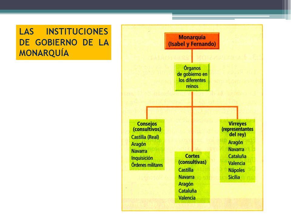 LAS INSTITUCIONES DE GOBIERNO DE LA MONARQUÍA