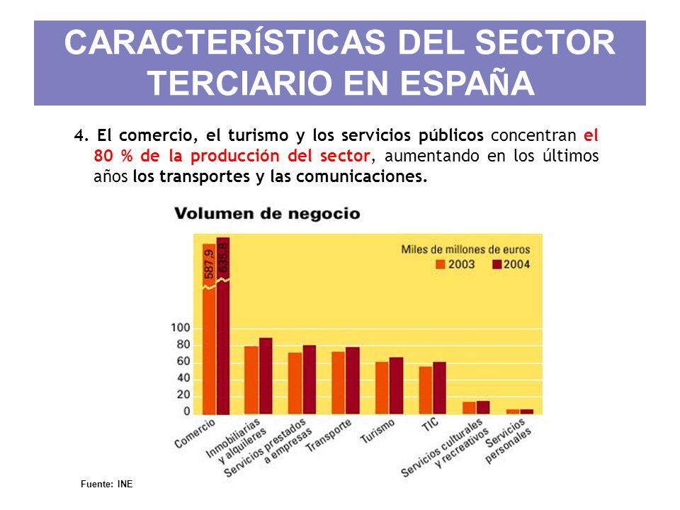 CARACTER Í STICAS DEL SECTOR TERCIARIO EN ESPA Ñ A 4. El comercio, el turismo y los servicios públicos concentran el 80 % de la producción del sector,