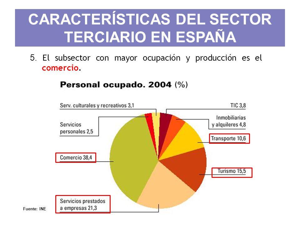 CARACTERÍSTICAS DEL SECTOR TERCIARIO EN ESPAÑA 5. El subsector con mayor ocupación y producción es el comercio. Fuente: INE Prof. ISAAC BUZO SÁNCHEZ