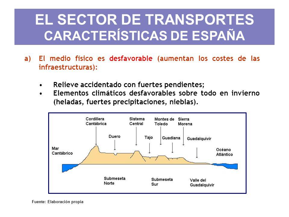 EL SECTOR DE TRANSPORTES CARACTERÍSTICAS DE ESPAÑA a)El medio físico es desfavorable (aumentan los costes de las infraestructuras): Relieve accidentad
