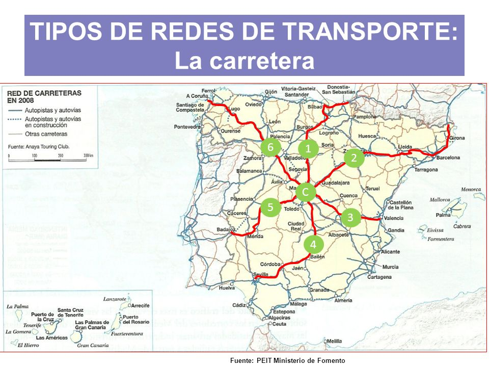 TIPOS DE REDES DE TRANSPORTE: La carretera Fuente: PEIT Ministerio de Fomento C 1 2 3 4 5 6