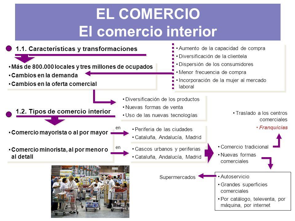 1.1. Características y transformaciones Más de 800.000 locales y tres millones de ocupados Cambios en la demanda Cambios en la oferta comercial Más de