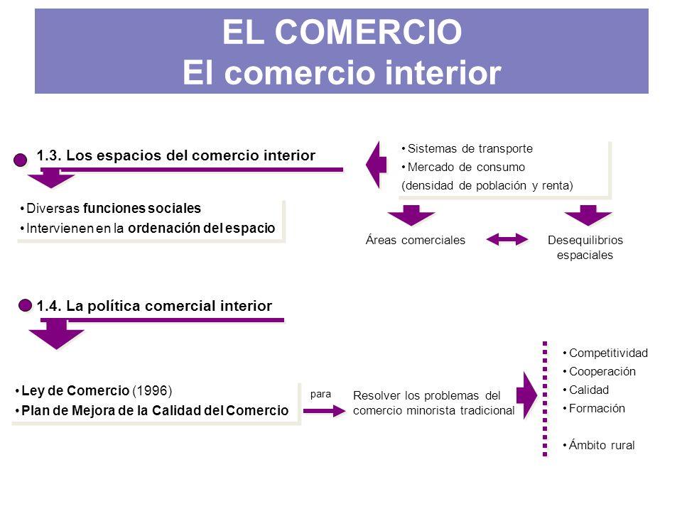 1.3. Los espacios del comercio interior Diversas funciones sociales Intervienen en la ordenación del espacio Diversas funciones sociales Intervienen e