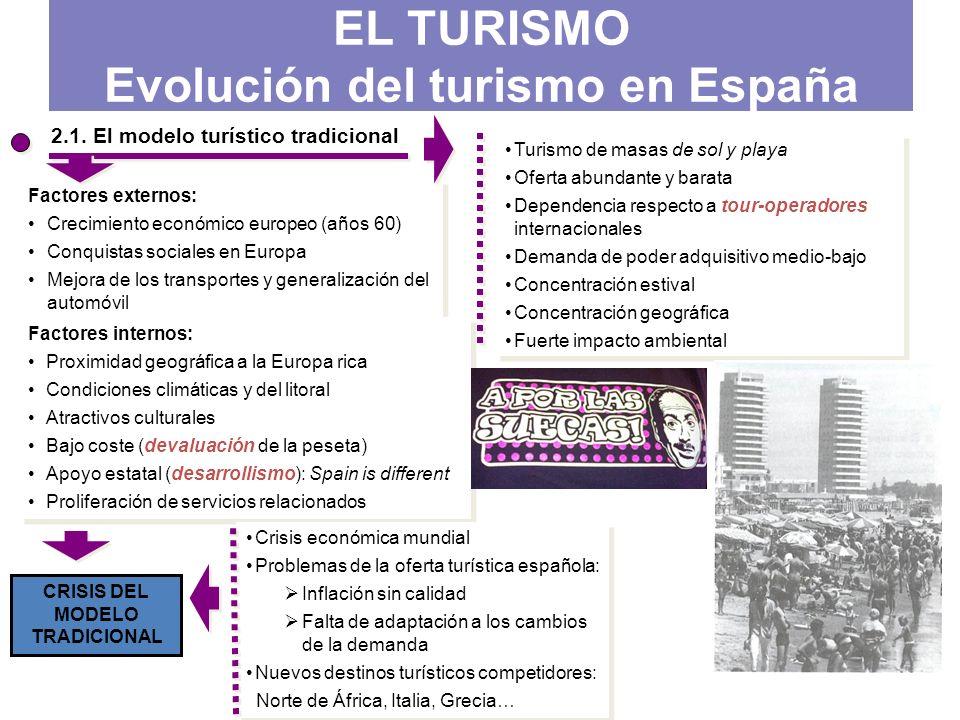 2.1. El modelo turístico tradicional Factores externos: Crecimiento económico europeo (años 60) Conquistas sociales en Europa Mejora de los transporte