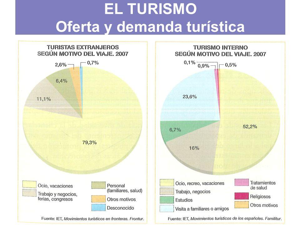 Distribución del gasto total de los turistas en 2007 (%) EL TURISMO Oferta y demanda turística