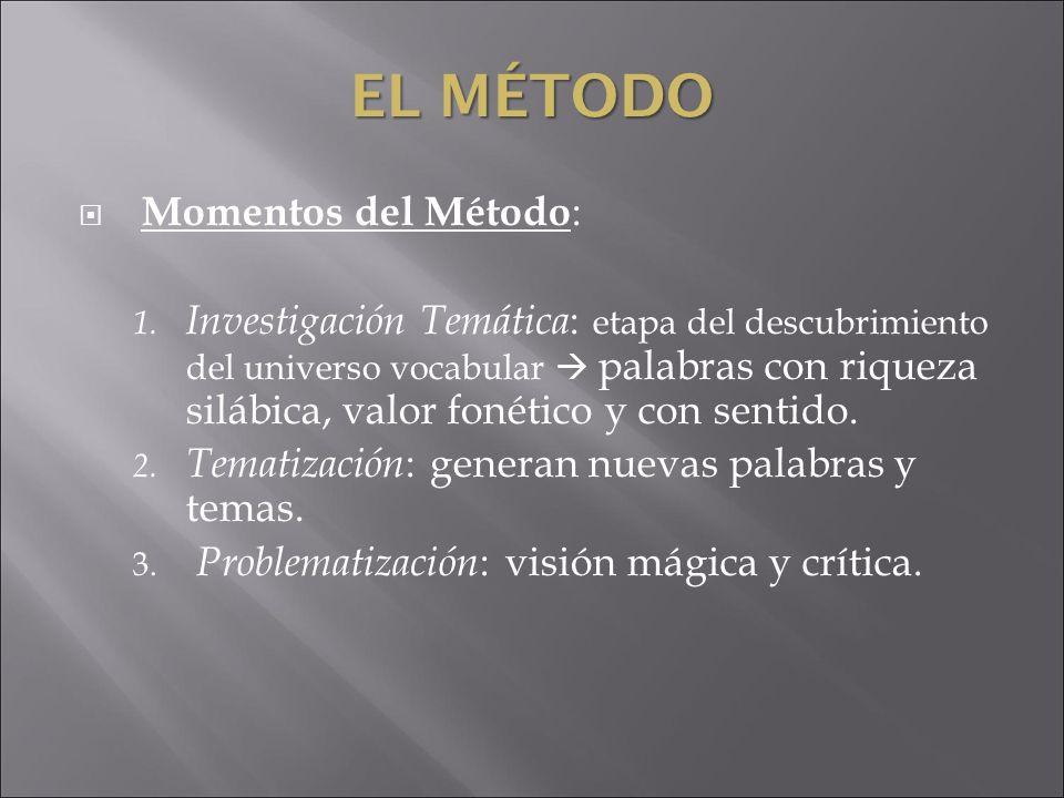 EL MÉTODO Momentos del Método : 1. Investigación Temática : etapa del descubrimiento del universo vocabular palabras con riqueza silábica, valor fonét
