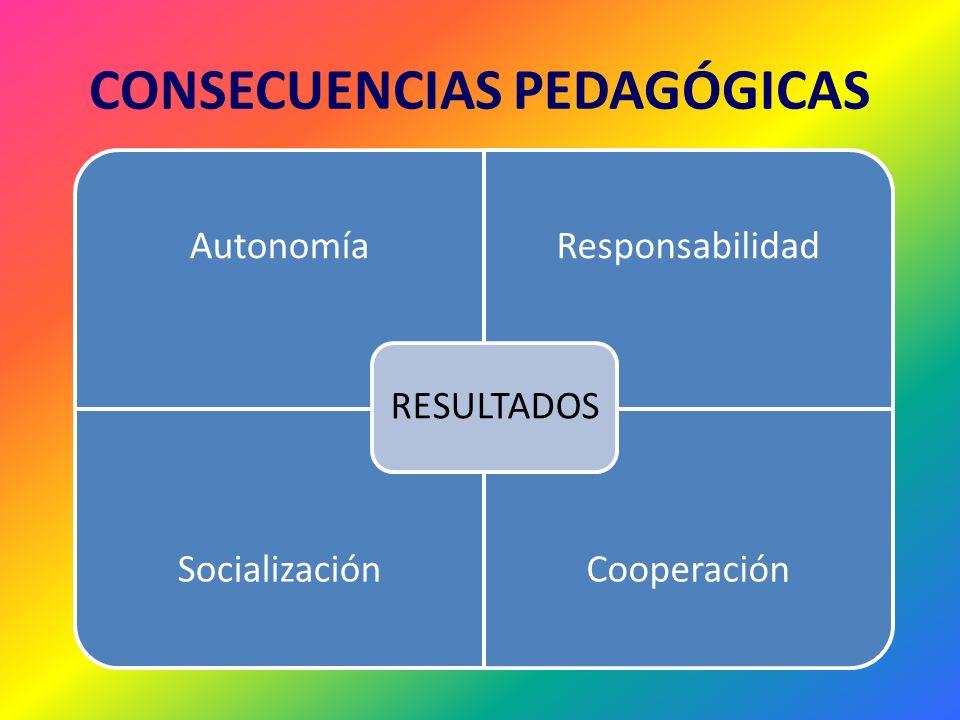 CONSECUENCIAS PEDAGÓGICAS AutonomíaResponsabilidad SocializaciónCooperación RESULTADOS