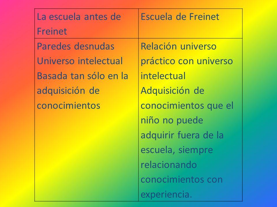 La escuela antes de Freinet Escuela de Freinet Paredes desnudas Universo intelectual Basada tan sólo en la adquisición de conocimientos Relación unive