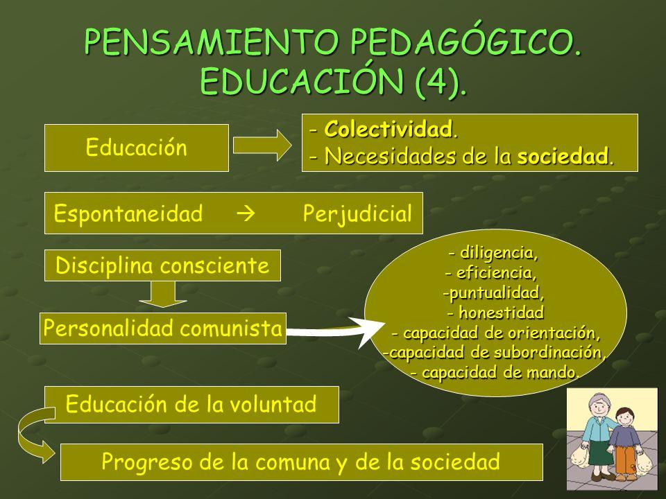 PENSAMIENTO PEDAGÓGICO. EDUCACIÓN (4). Educación - Colectividad. - Necesidades de la sociedad. Espontaneidad Perjudicial Disciplina consciente Persona