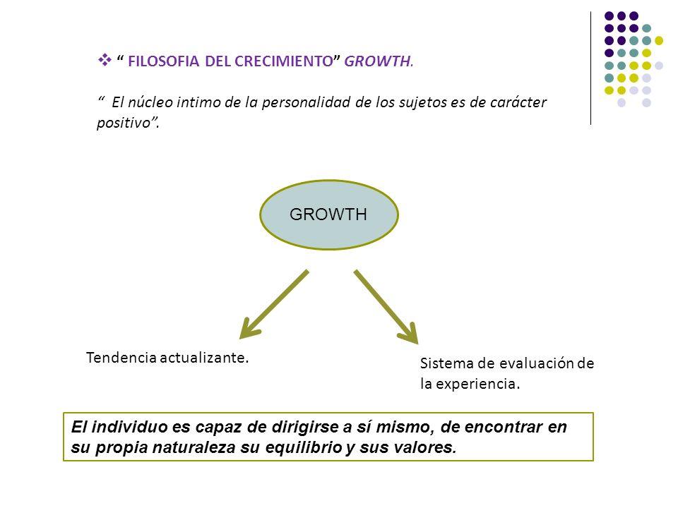 FILOSOFIA DEL CRECIMIENTO GROWTH. El núcleo intimo de la personalidad de los sujetos es de carácter positivo. GROWTH Tendencia actualizante. Sistema d