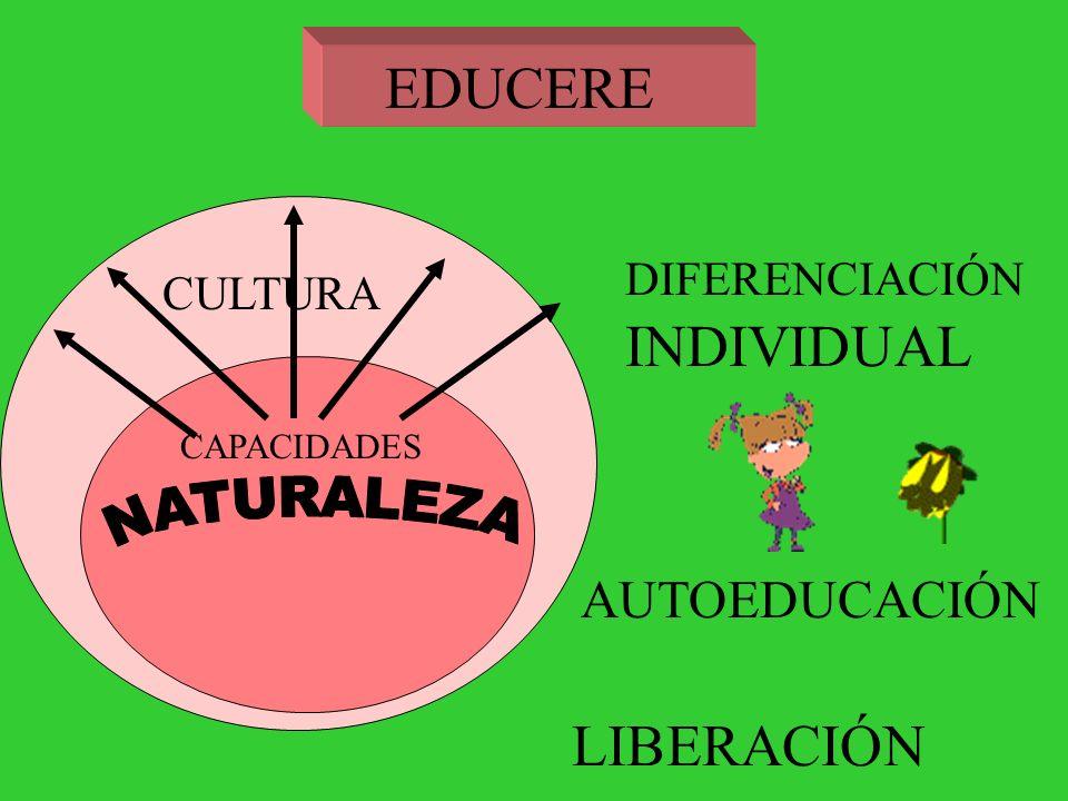 Hoy no existe un acuerdo universal sobre los fines de la educación, porque no existe un único modo de entender al hombre naturalismo anarquismo personalismo marxismo
