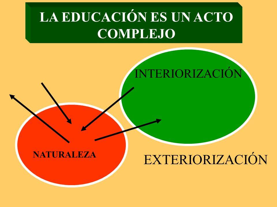 LA EDUCACIÓN ES UN ACTO COMPLEJO INTERIORIZACIÓN EXTERIORIZACIÓN NATURALEZA