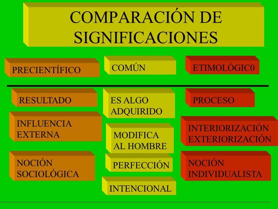 COMPARACIÓN DE SIGNIFICACIONES PRECIENTÍFICO COMÚNETIMOLÓGIC0 RESULTADOPROCESO INFLUENCIA EXTERNA INTERIORIZACIÓN EXTERIORIZACIÓN NOCIÓN SOCIOLÓGICA NOCIÓN INDIVIDUALISTA ES ALGO ADQUIRIDO MODIFICA AL HOMBRE PERFECCIÓN INTENCIONAL