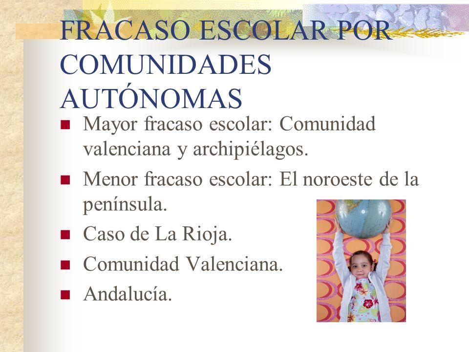 FRACASO ESCOLAR POR COMUNIDADES AUTÓNOMAS Mayor fracaso escolar: Comunidad valenciana y archipiélagos. Menor fracaso escolar: El noroeste de la peníns