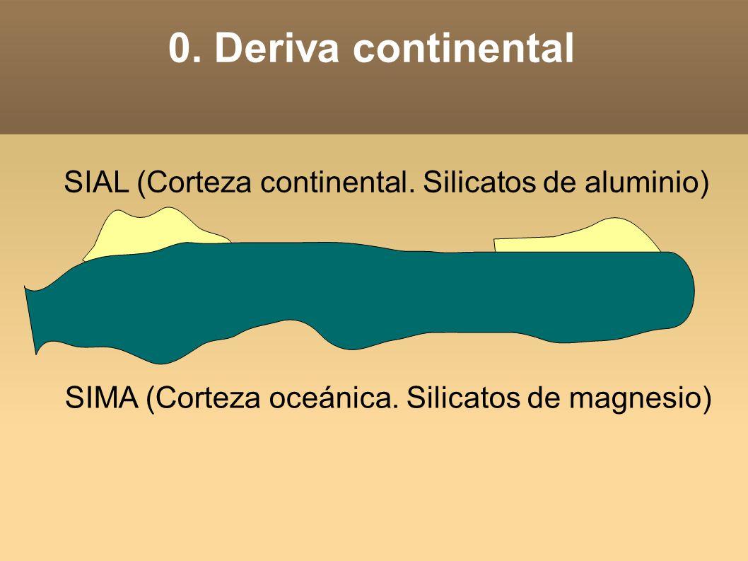 0. Deriva continental SIAL (Corteza continental. Silicatos de aluminio) SIMA (Corteza oceánica. Silicatos de magnesio)
