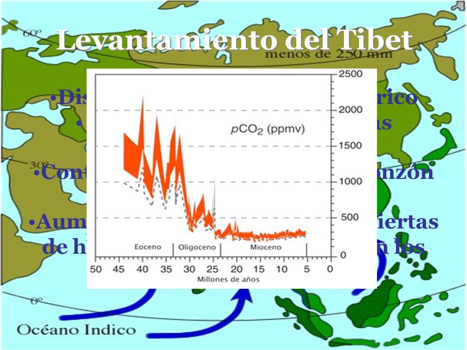 Levantamiento del Tibet Disminución del CO2 atmosférico Intensificación de las lluvias monzónicas de verano Contribuyó al desarrollo del monzón seco d