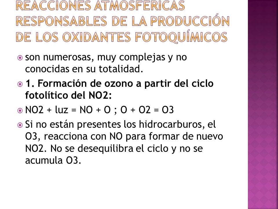 son numerosas, muy complejas y no conocidas en su totalidad. 1. Formación de ozono a partir del ciclo fotolítico del NO2: NO2 + luz = NO + O ; O + O2