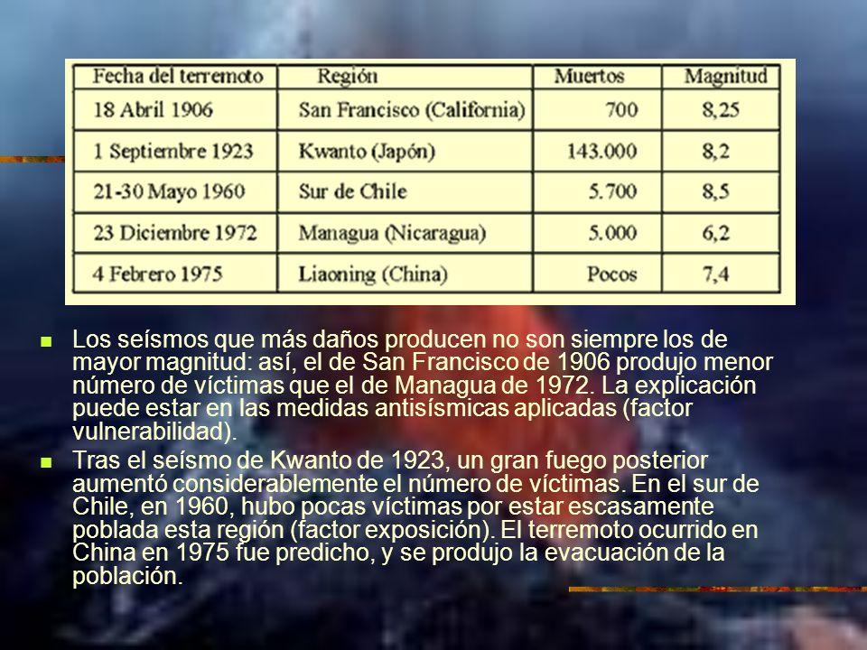 Los seísmos que más daños producen no son siempre los de mayor magnitud: así, el de San Francisco de 1906 produjo menor número de víctimas que el de M