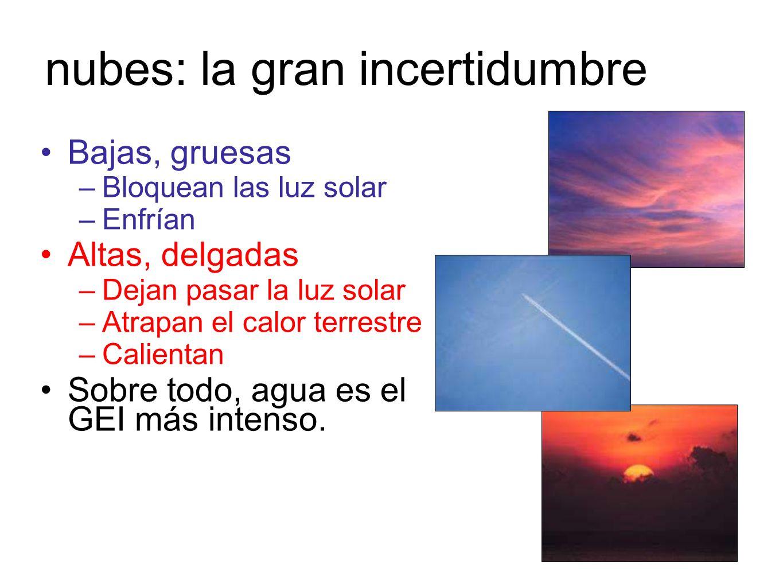 nubes: la gran incertidumbre Bajas, gruesas –Bloquean las luz solar –Enfrían Altas, delgadas –Dejan pasar la luz solar –Atrapan el calor terrestre –Ca