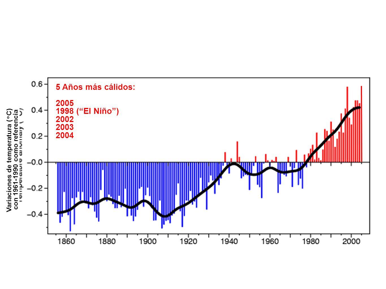Temperatura global registros instrumentales Variaciones de temperatura (°C) con 1961-1990 como referencia 5 Años más cálidos: 2005 1998 (El Niño) 2002