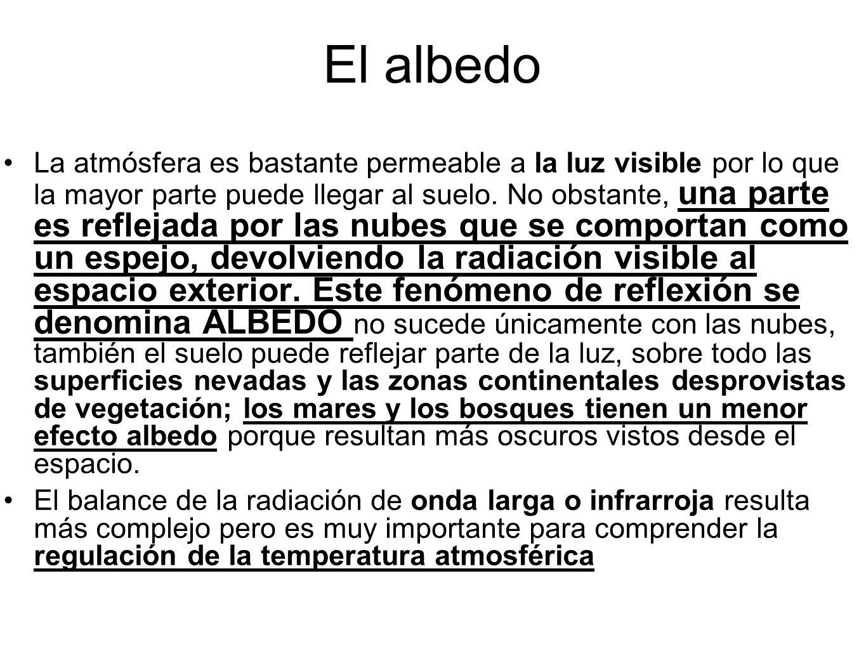 El albedo La atmósfera es bastante permeable a la luz visible por lo que la mayor parte puede llegar al suelo. No obstante, una parte es reflejada por