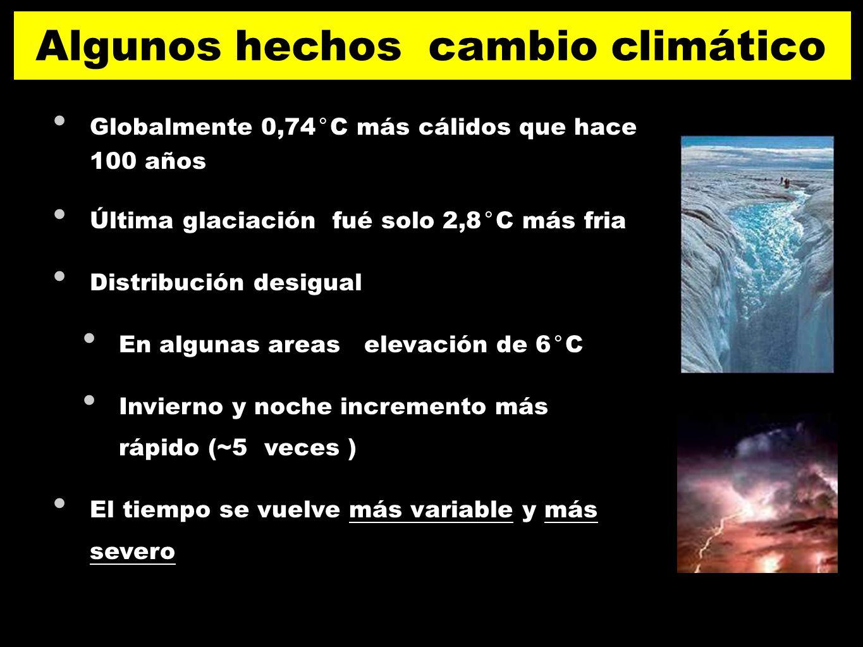 Globalmente 0,74°C más cálidos que hace 100 años Última glaciación fué solo 2,8°C más fria Distribución desigual En algunas areas elevación de 6°C Inv