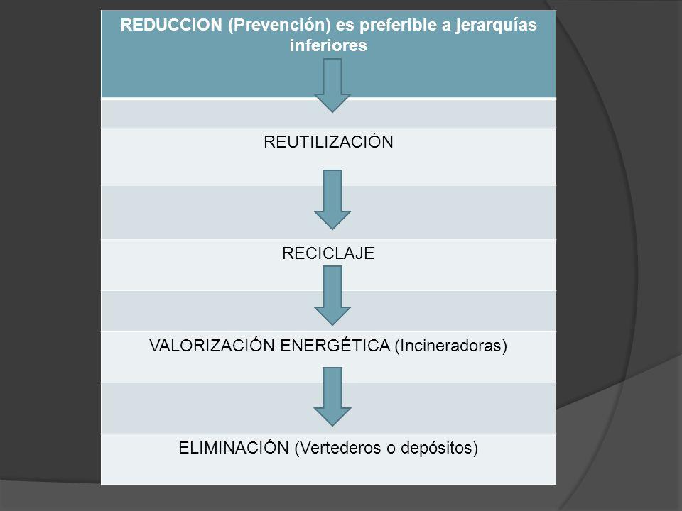 REDUCCION (Prevención) es preferible a jerarquías inferiores REUTILIZACIÓN RECICLAJE VALORIZACIÓN ENERGÉTICA (Incineradoras) ELIMINACIÓN (Vertederos o