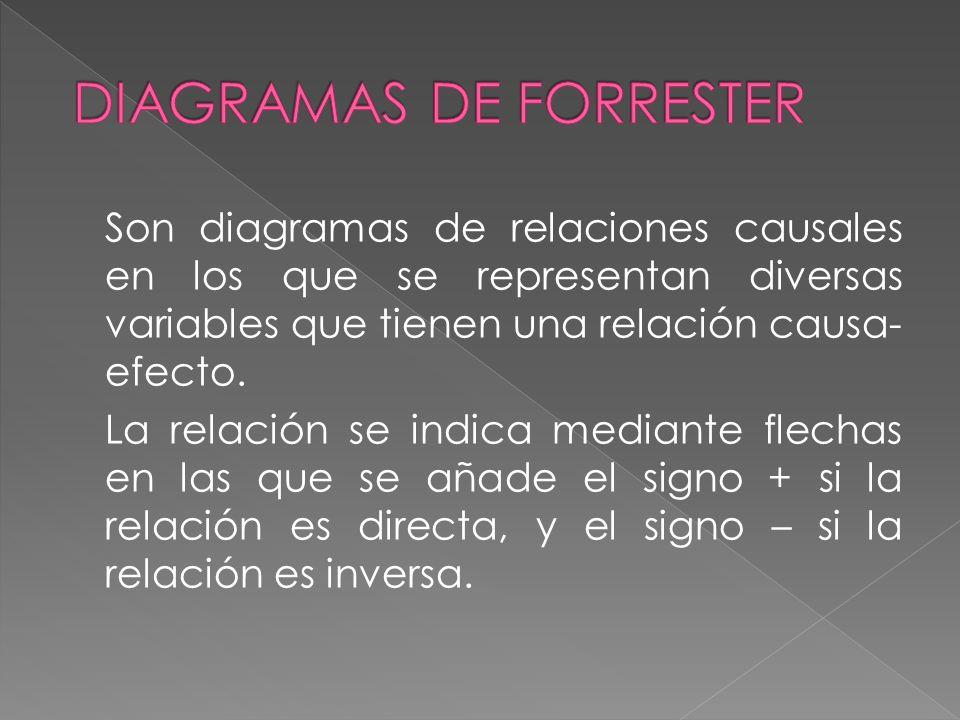 1. MODELOS ANALOGICOS: EL TUNEL DE VIENTO LAS MAQUETAS DIAGRAMAS DE RELACIONES CAUSALES (DIAGRAMAS DE FORRESTER) 2. MODELOS DIGITALES: PREVISION DE RI