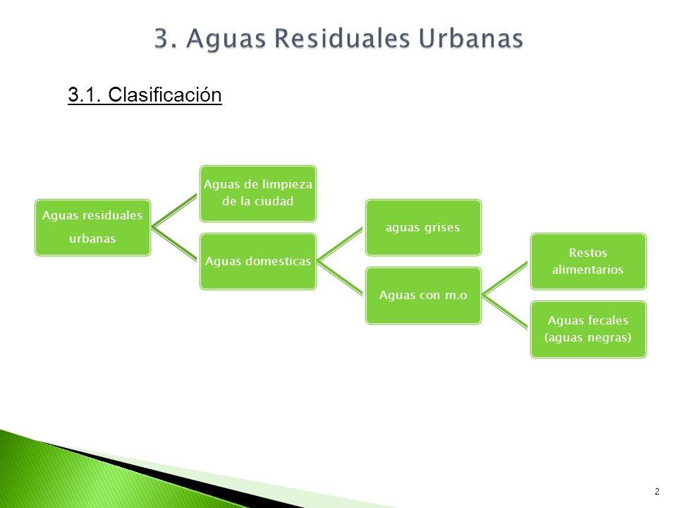 Aguas residuales urbanas Aguas de limpieza de la ciudad Aguas domesticasaguas grisesAguas con m.o Restos alimentarios Aguas fecales (aguas negras) 2 3