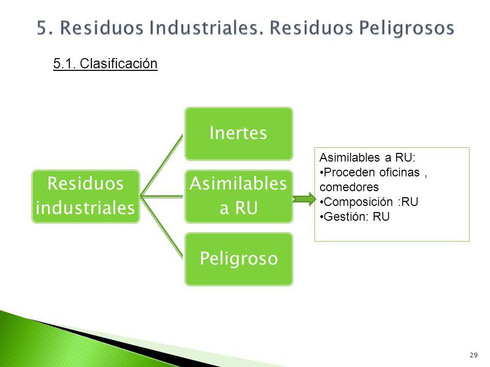 Residuos industriales Inertes Asimilables a RU Peligroso 29 Asimilables a RU: Proceden oficinas, comedores Composición :RU Gestión: RU 5.1. Clasificac