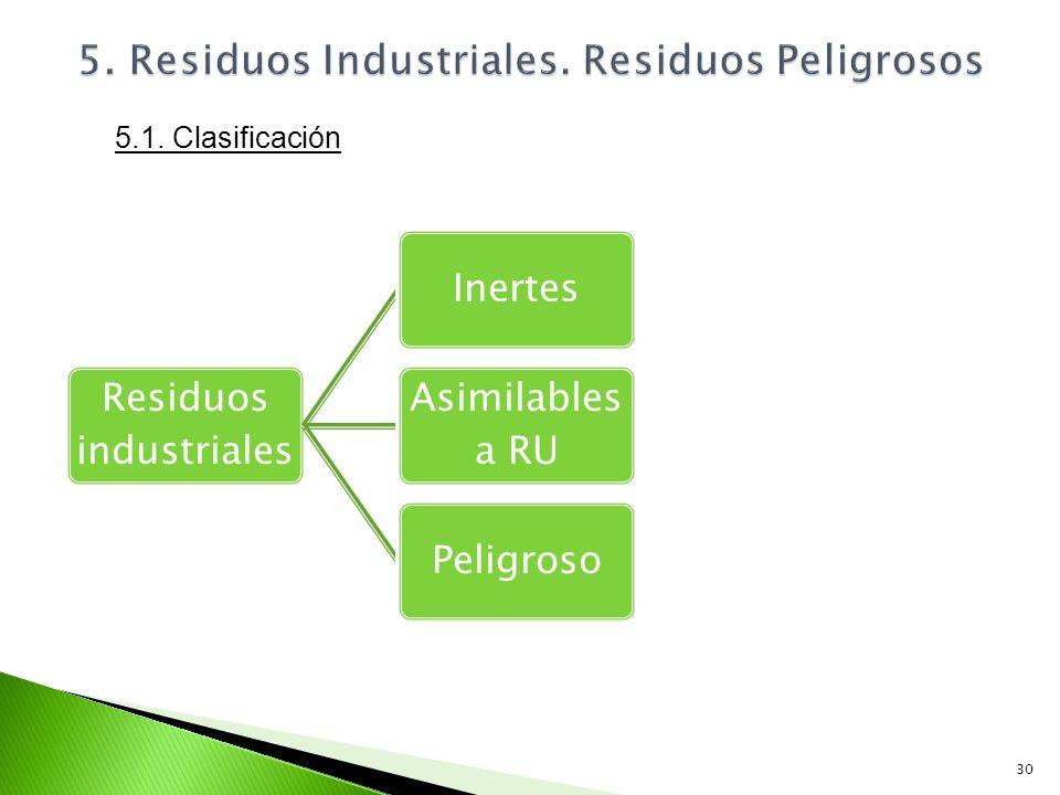 Residuos industriales Inertes Asimilables a RU Peligroso 30 5.1. Clasificación