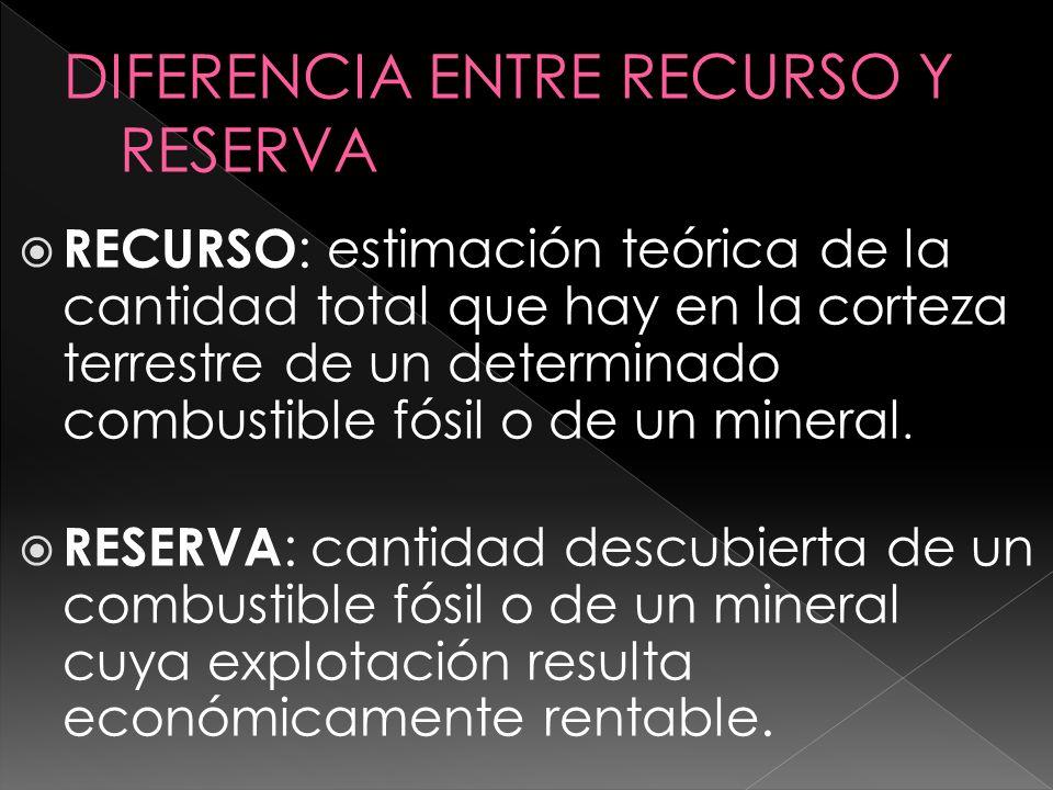 RECURSO : estimación teórica de la cantidad total que hay en la corteza terrestre de un determinado combustible fósil o de un mineral. RESERVA : canti