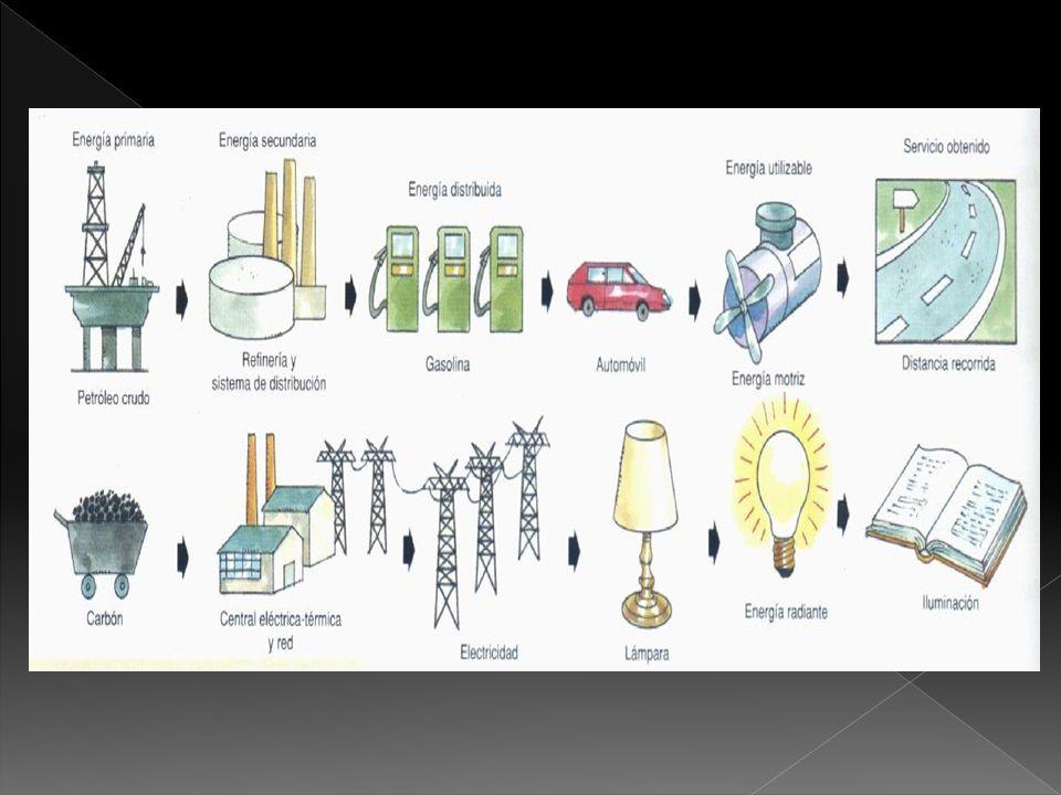 1) CONTAMINACIÓN TÉRMICA (del agua que se usa como refrigerante y que va a ríos, lagos, mares…) 2) ELEVADO COSTE DE INSTALACIÓN (para una vida media de 40 años o menos) 3) RIESGO DE ACCIDENTES O SABOTAJES que podrían originar escapes 4) RESIDUOS RADIACTIVOS DE VIDA MEDIA MUY LARGA 5) DEPENDENCIA DE TECNOLOGIA EXTERIOR