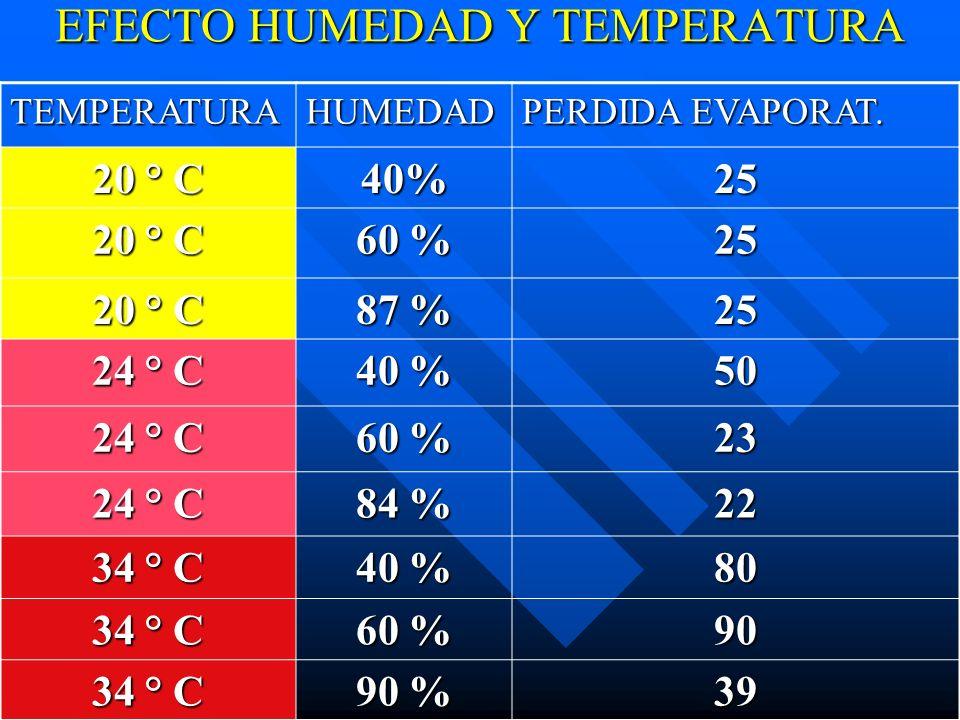 EFECTO HUMEDAD Y TEMPERATURA TEMPERATURAHUMEDAD PERDIDA EVAPORAT. 20 ° C 40%25 60 % 25 20 ° C 87 % 25 24 ° C 40 % 50 24 ° C 60 % 23 24 ° C 84 % 22 34