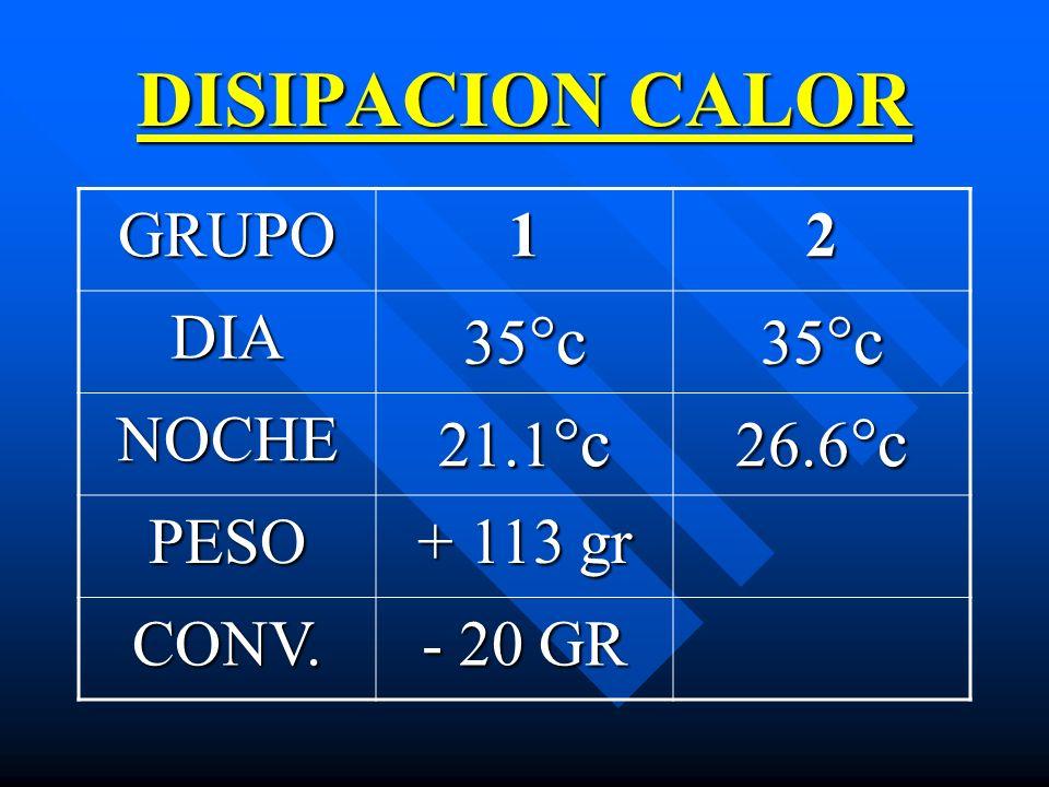 DISIPACION CALOR GRUPO12 DIA 35 °c NOCHE 21.1 °c 26.6 °c PESO + 113 gr CONV. - 20 GR