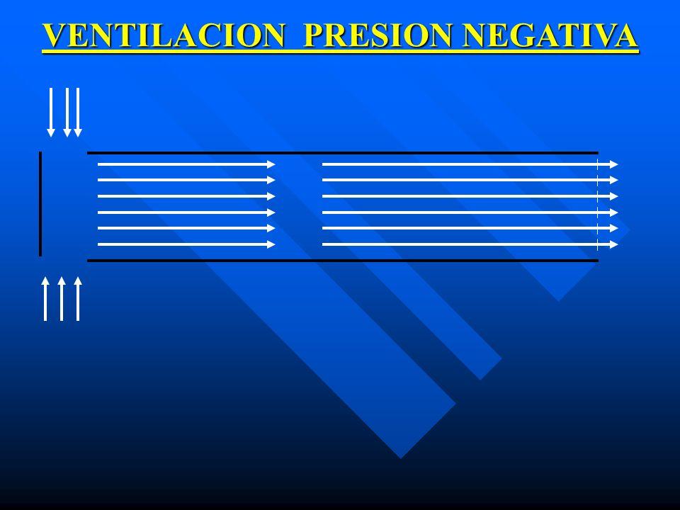 VENTILACION PRESION NEGATIVA