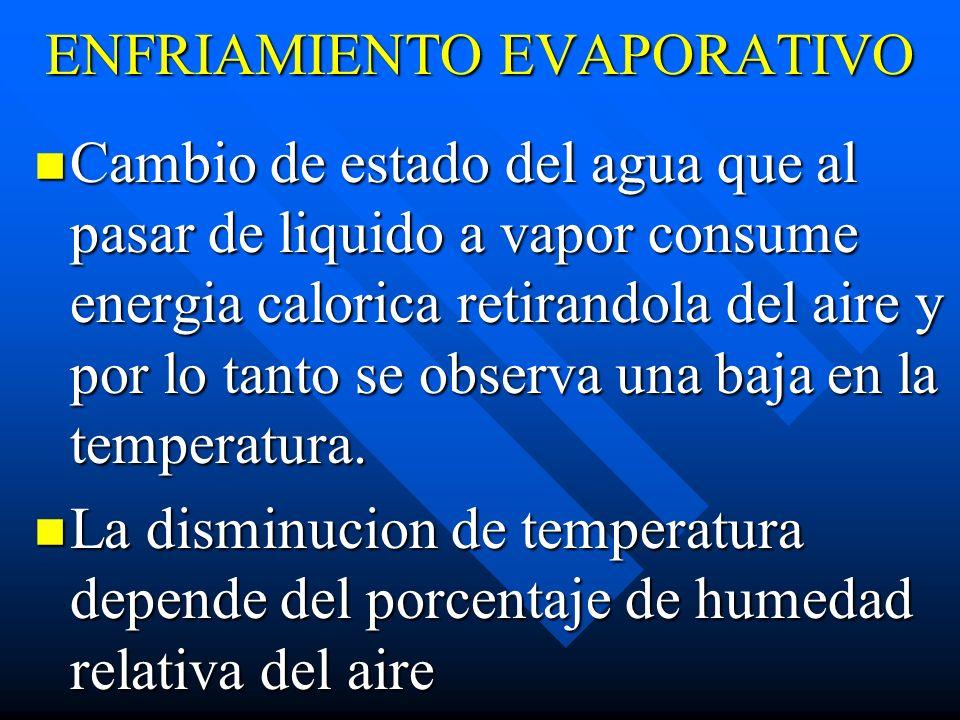 ENFRIAMIENTO EVAPORATIVO Cambio de estado del agua que al pasar de liquido a vapor consume energia calorica retirandola del aire y por lo tanto se obs