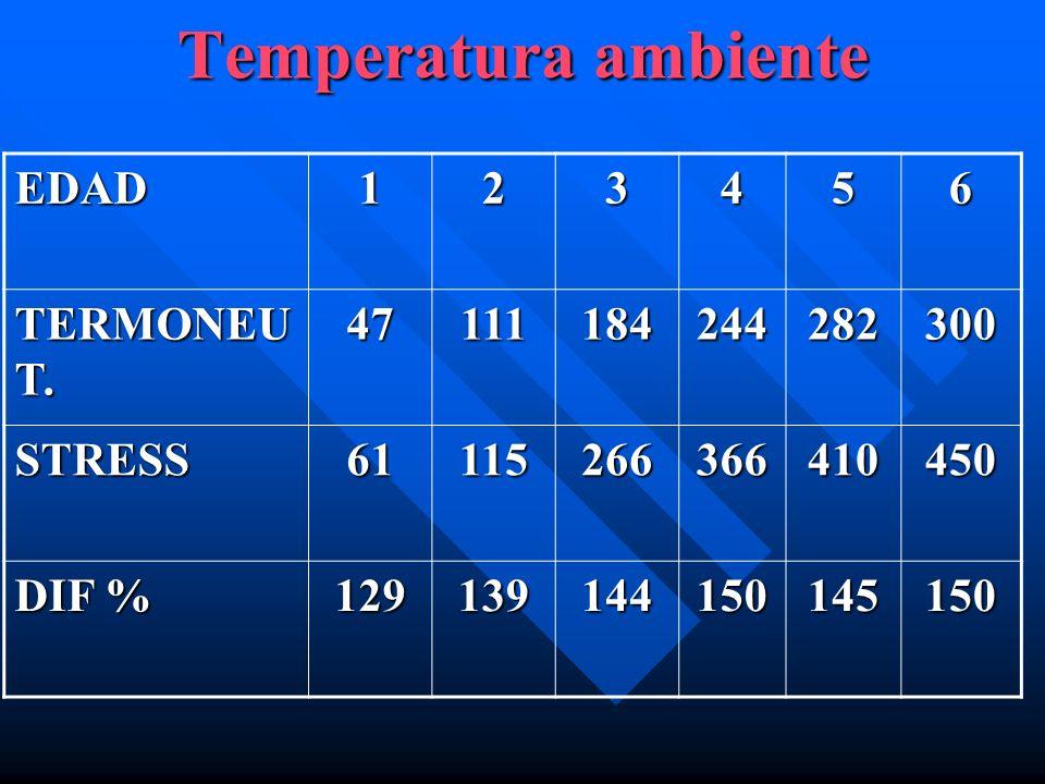 Temperatura ambiente EDAD123456 TERMONEU T. 47111184244282300 STRESS61115266366410450 DIF % 129139144150145150