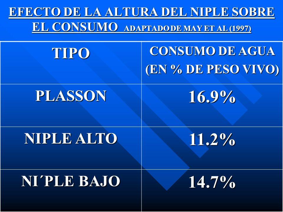 EFECTO DE LA ALTURA DEL NIPLE SOBRE EL CONSUMO ADAPTADO DE MAY ET AL (1997) TIPO CONSUMO DE AGUA (EN % DE PESO VIVO) PLASSON16.9% NIPLE ALTO 11.2% NI´