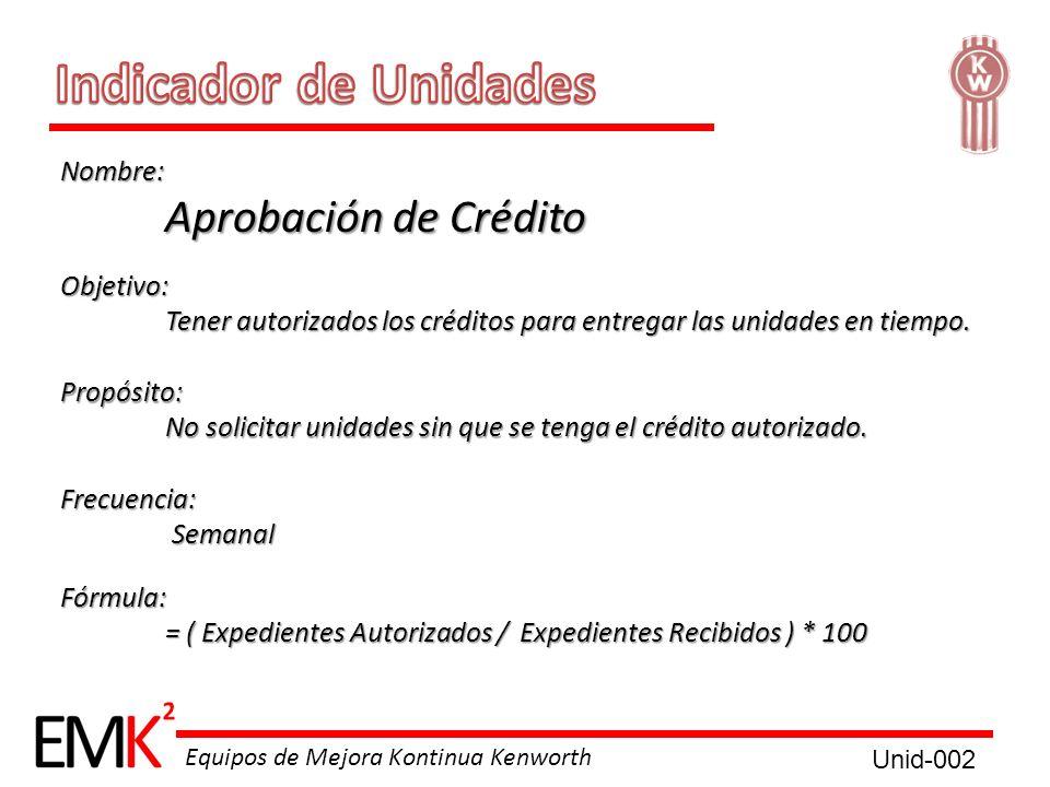 Equipos de Mejora Kontinua Kenworth Nombre: Aprobación de Crédito Objetivo: Tener autorizados los créditos para entregar las unidades en tiempo. Propó