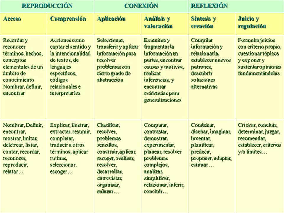 REPRODUCCIÓNCONEXIÓNREFLEXIÓN AccesoComprensiónAplicación Análisis y valoración Síntesis y creación Juicio y regulación Recordar y reconocer términos,